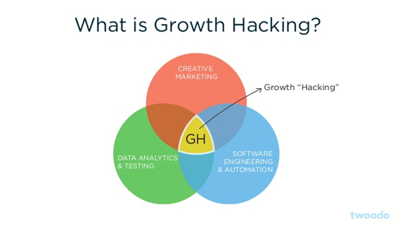 4 Key Things Your Competitors Can Teach You about Growth Hacking