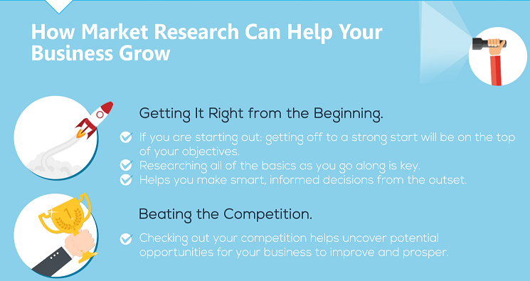 [INFOGRAPHIC] Benefits of Market Research for Your SME